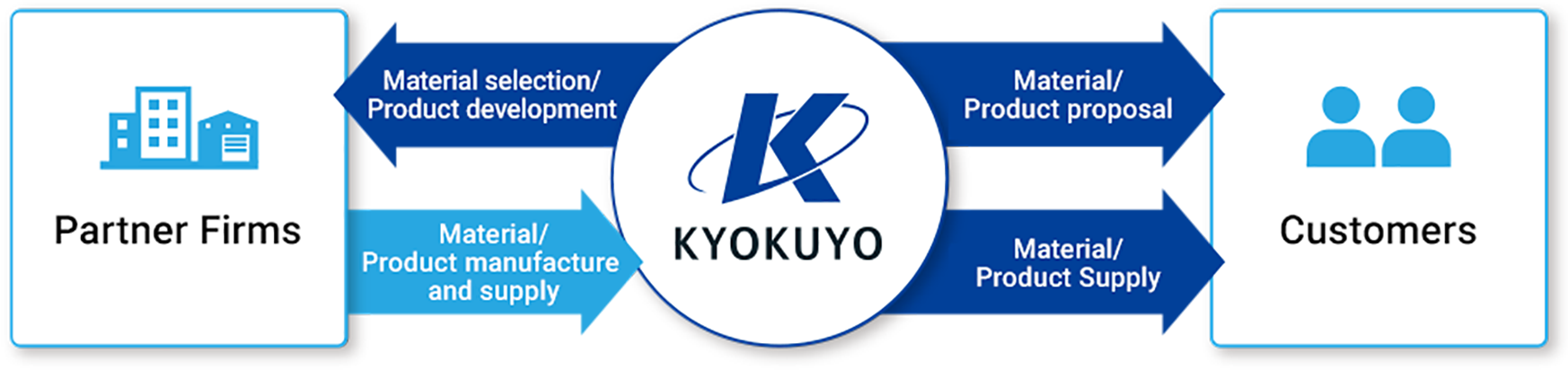 Kyokuyo's business flow